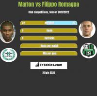 Marlon vs Filippo Romagna h2h player stats