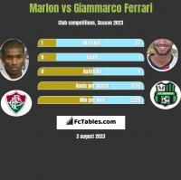 Marlon vs Giammarco Ferrari h2h player stats