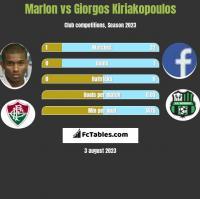 Marlon vs Giorgos Kiriakopoulos h2h player stats