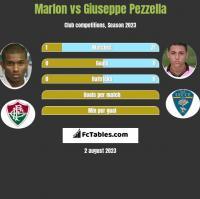 Marlon vs Giuseppe Pezzella h2h player stats