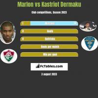 Marlon vs Kastriot Dermaku h2h player stats