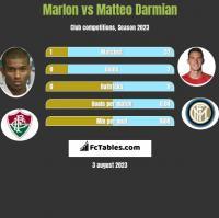 Marlon vs Matteo Darmian h2h player stats