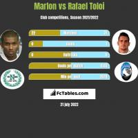 Marlon vs Rafael Toloi h2h player stats