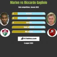 Marlon vs Riccardo Gagliolo h2h player stats