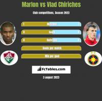Marlon vs Vlad Chiriches h2h player stats