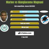 Marlon vs Giangiacomo Magnani h2h player stats