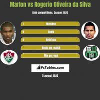 Marlon vs Rogerio Oliveira da Silva h2h player stats
