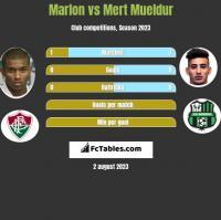 Marlon vs Mert Mueldur h2h player stats