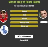 Marlon Frey vs Besar Halimi h2h player stats