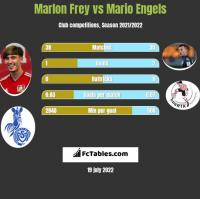 Marlon Frey vs Mario Engels h2h player stats