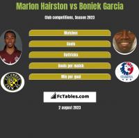 Marlon Hairston vs Boniek Garcia h2h player stats