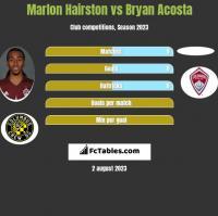 Marlon Hairston vs Bryan Acosta h2h player stats