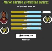 Marlon Hairston vs Christian Ramirez h2h player stats