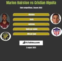 Marlon Hairston vs Cristian Higuita h2h player stats