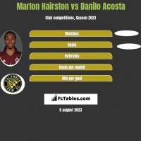 Marlon Hairston vs Danilo Acosta h2h player stats