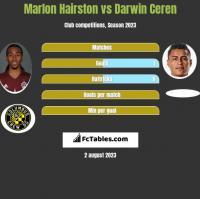 Marlon Hairston vs Darwin Ceren h2h player stats