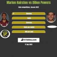Marlon Hairston vs Dillon Powers h2h player stats