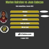 Marlon Hairston vs Juan Cabezas h2h player stats