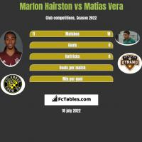 Marlon Hairston vs Matias Vera h2h player stats