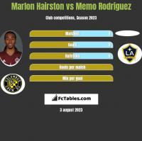 Marlon Hairston vs Memo Rodriguez h2h player stats