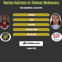Marlon Hairston vs Thomas McNamara h2h player stats