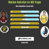 Marlon Hairston vs Wil Trapp h2h player stats