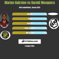 Marlon Hairston vs Harold Mosquera h2h player stats