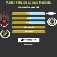 Marlon Hairston vs Joao Moutinho h2h player stats