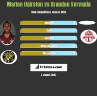 Marlon Hairston vs Brandon Servania h2h player stats
