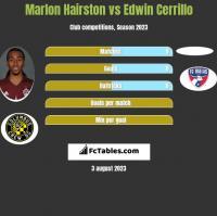 Marlon Hairston vs Edwin Cerrillo h2h player stats