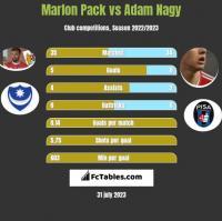 Marlon Pack vs Adam Nagy h2h player stats