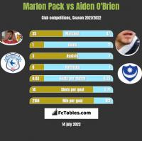 Marlon Pack vs Aiden O'Brien h2h player stats