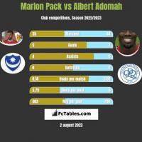 Marlon Pack vs Albert Adomah h2h player stats