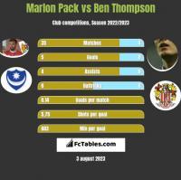 Marlon Pack vs Ben Thompson h2h player stats