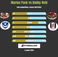 Marlon Pack vs Bobby Reid h2h player stats