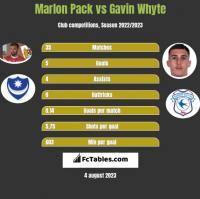 Marlon Pack vs Gavin Whyte h2h player stats