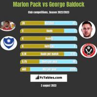 Marlon Pack vs George Baldock h2h player stats