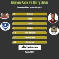 Marlon Pack vs Harry Arter h2h player stats