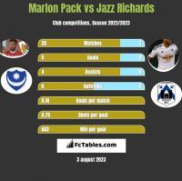 Marlon Pack vs Jazz Richards h2h player stats