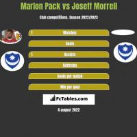 Marlon Pack vs Joseff Morrell h2h player stats
