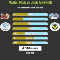 Marlon Pack vs Josh Brownhill h2h player stats