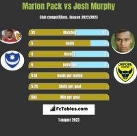 Marlon Pack vs Josh Murphy h2h player stats