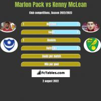 Marlon Pack vs Kenny McLean h2h player stats