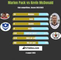 Marlon Pack vs Kevin McDonald h2h player stats