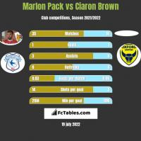 Marlon Pack vs Ciaron Brown h2h player stats