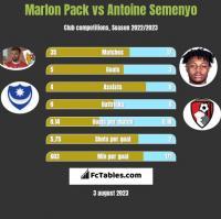 Marlon Pack vs Antoine Semenyo h2h player stats