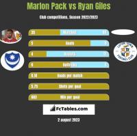 Marlon Pack vs Ryan Giles h2h player stats