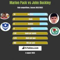 Marlon Pack vs John Buckley h2h player stats