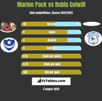 Marlon Pack vs Rubin Colwill h2h player stats