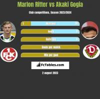 Marlon Ritter vs Akaki Gogia h2h player stats